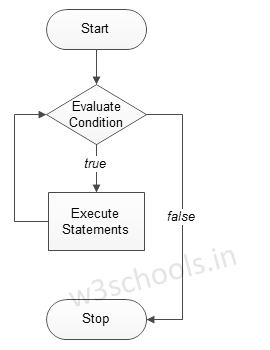 while loop flowchart