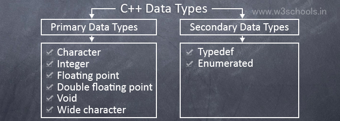 Data Types in C++