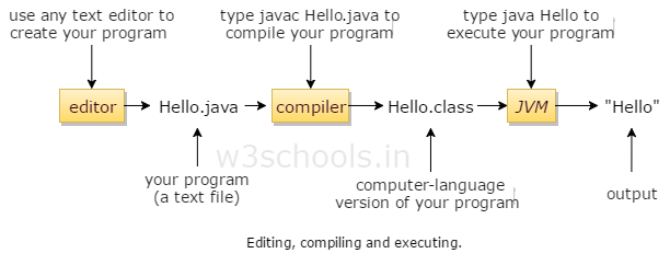 Editing, compiling and executing java