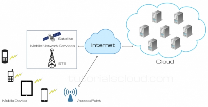 Mobile Cloud And Services