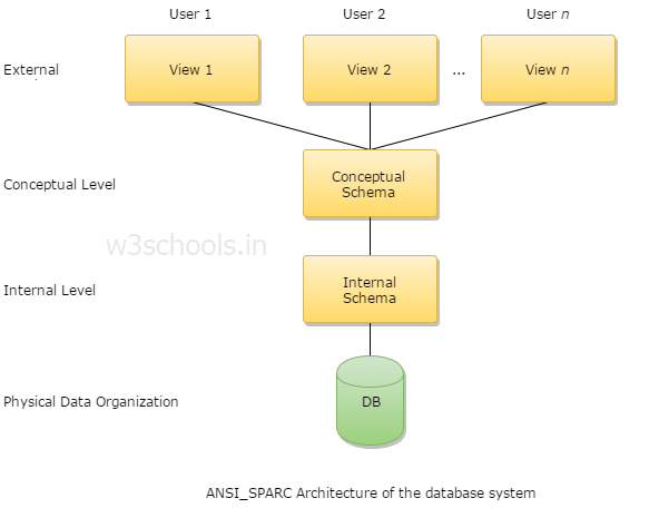 ANSI_SPARC Architecture of the database system