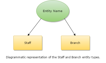 Diagrammatic representation of the Staff and Branch entity types.