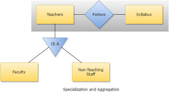 Specialization and Aggregation