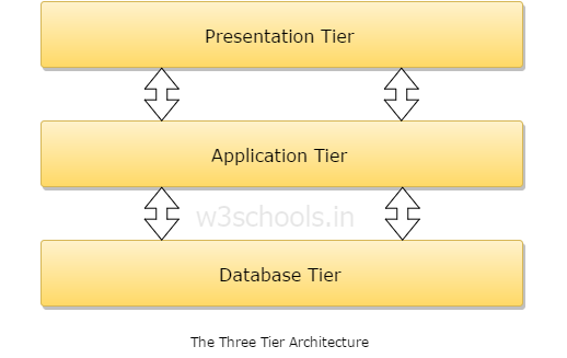 The Three Tier Architecture