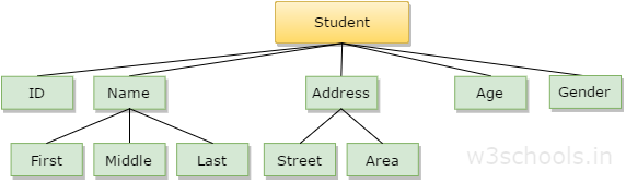 Data Structure Example