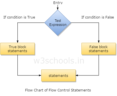 Flow Chart of Flow Control Statements