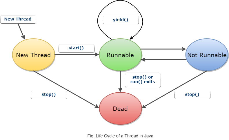 Life Cycle of a Thread in Java